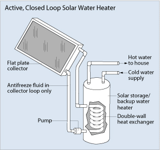 centre city, san diego Solar water heater