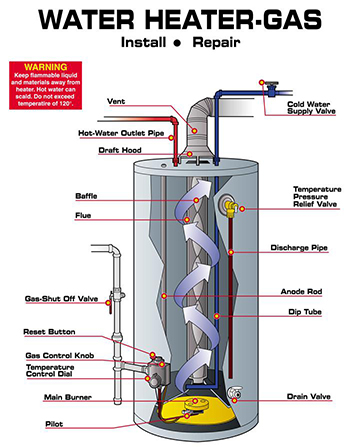 california gas water heater