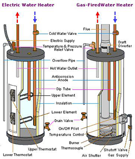 california electric water heater