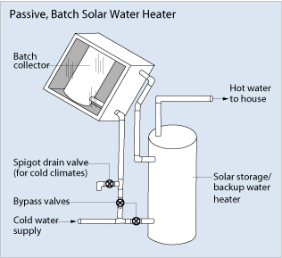 valley view Solar water heater