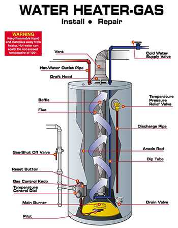 Sample of Gas Water Heater