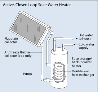 SANTAN VILLAGE Active Solar Water Heater