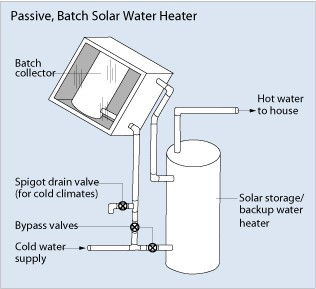 SUN TECH Passive Solar Water Heater
